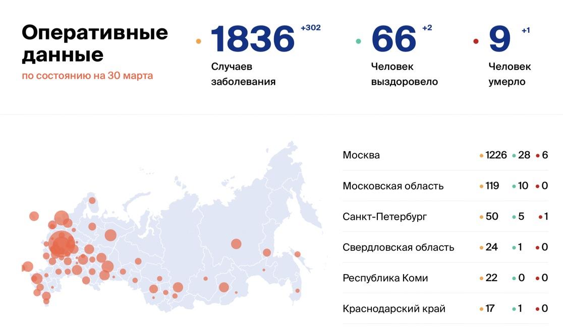 Обстановка с коронавирусом в Кузбассе: последние данные на 30 марта 2020