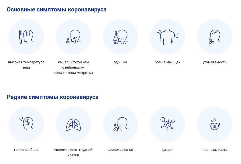 За какое время появляются симптомы коронавируса после контакта с заболевшим