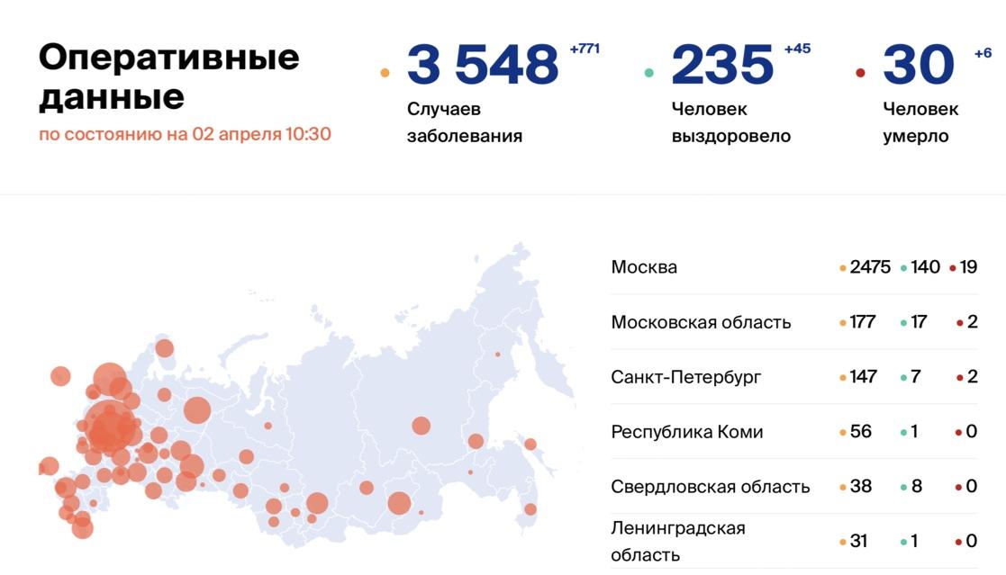 Сколько на сегодня, 2 апреля, людей в России заболели коронавирусом?