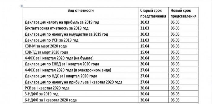 Сроки, на которые будет перенесена отчетность 2019 года: новая дата официально