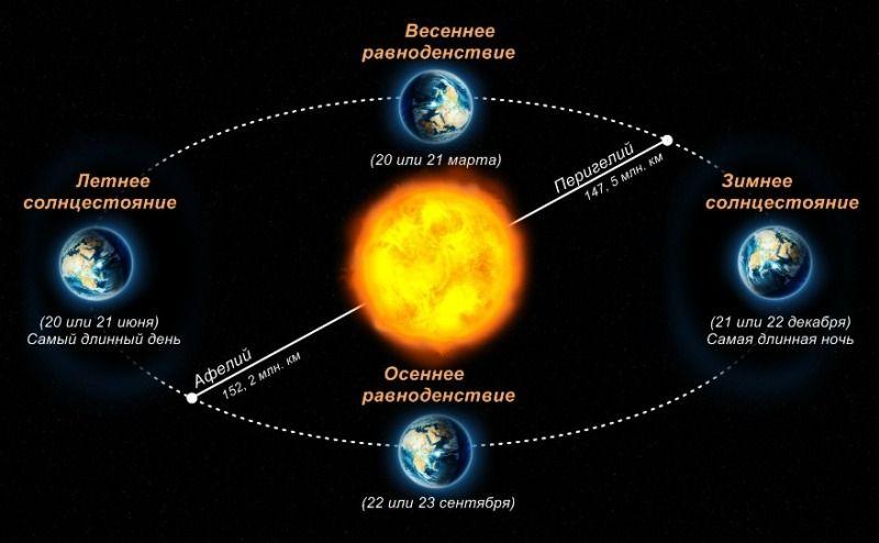 Когда в 2020 году состоится День летнего солнцестояния