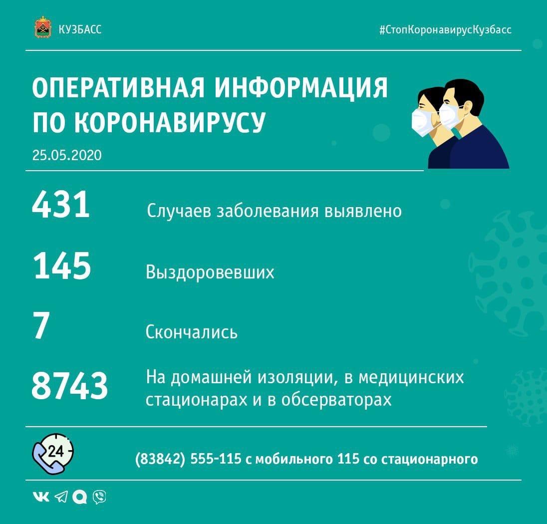 Сводка по коронавирусу в Кузбассе: общая статистика