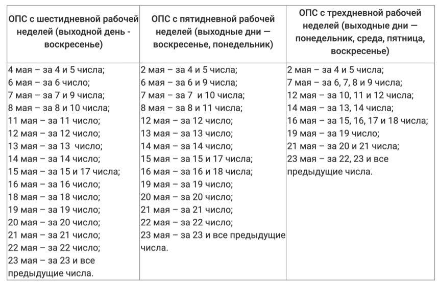 График выплаты пенсий в мае 2020 года в России утверждён