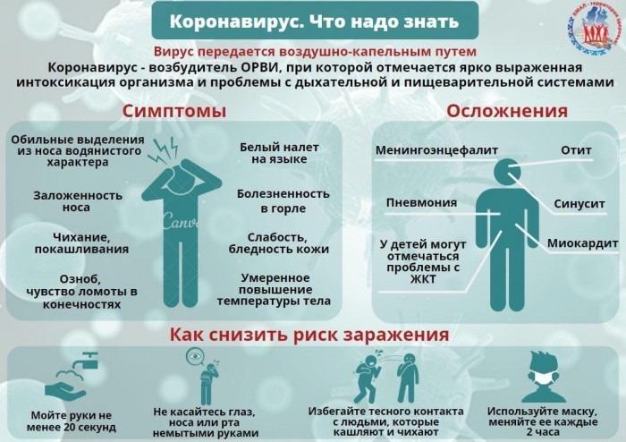 Как понять что у тебя коронавирус, без врача: симптомы заболевания