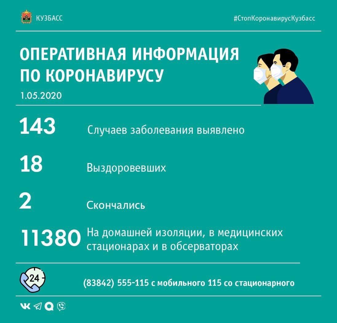 У пятнадцати человек нашли коронавирус в Кузбассе за прошедшие сутки