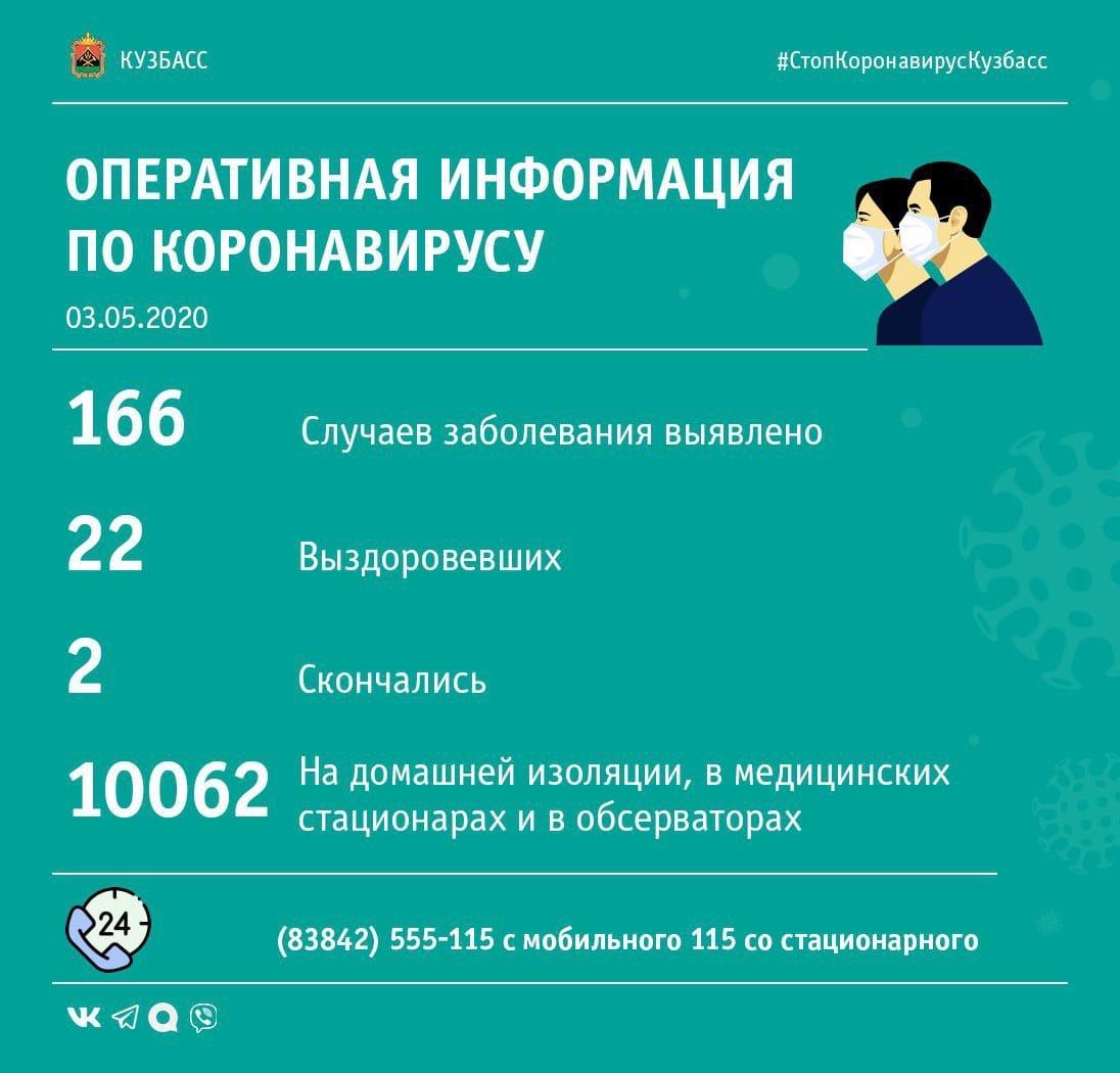Число людей, находящихся на самоизоляции в Кузбассе, снижается