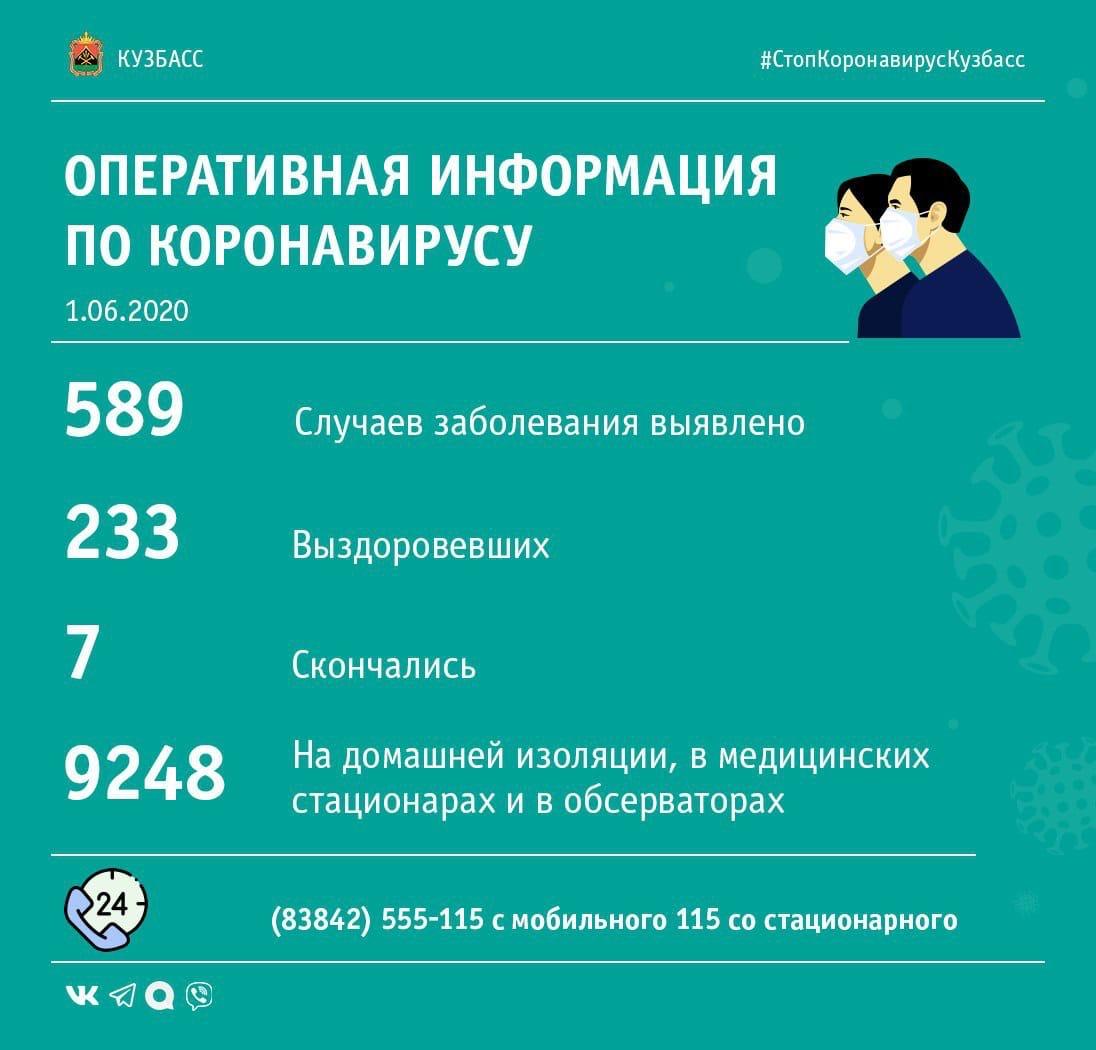 Коронавирус в цифрах: последние данные по Кузбассу